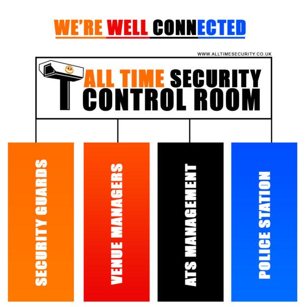 ATS control room