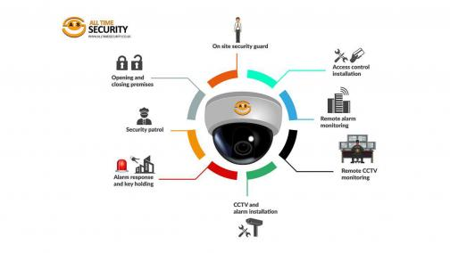 Complete Security Solutions from All Time Security